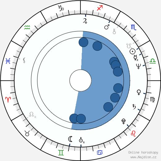 Agneta Fagerström-Olsson wikipedie, horoscope, astrology, instagram