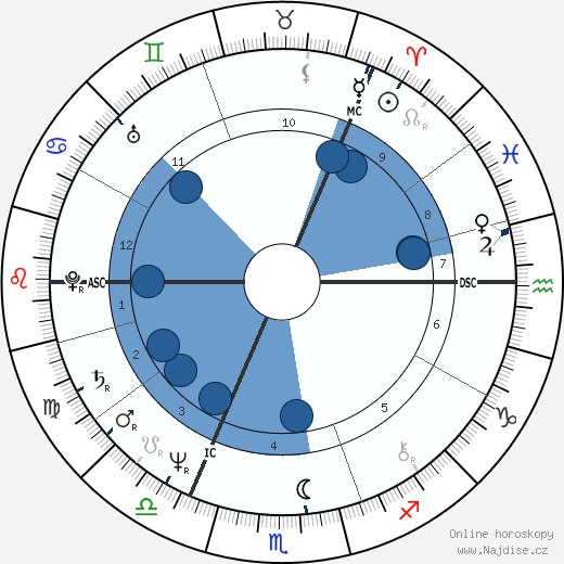 Agnetha Fältskog wikipedie, horoscope, astrology, instagram