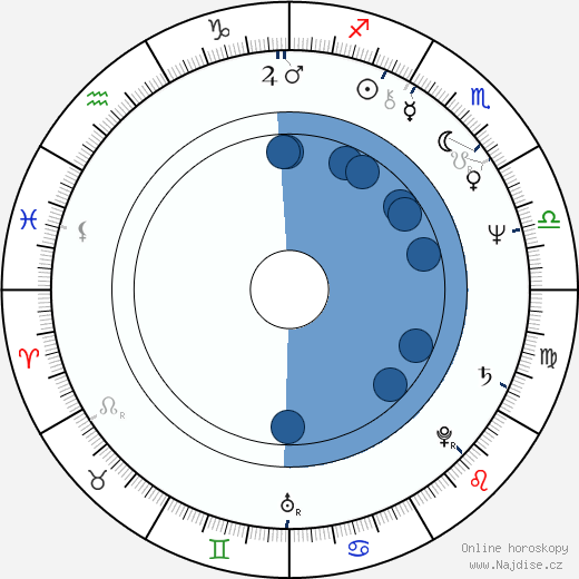 Agnieszka Holland wikipedie, horoscope, astrology, instagram