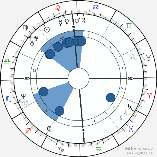 Agostino Abbagnale wikipedie, horoscope, astrology, instagram