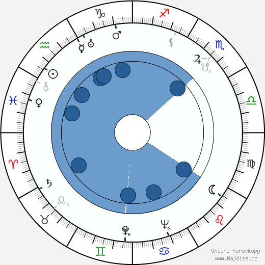 Ahmed Faiz wikipedie, horoscope, astrology, instagram