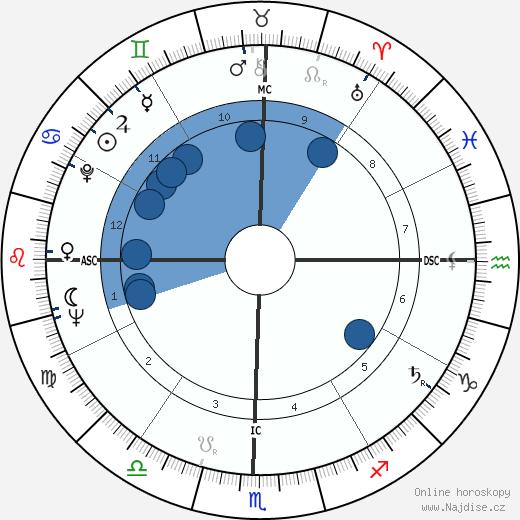 Ahmed Zaki Yamani wikipedie, horoscope, astrology, instagram