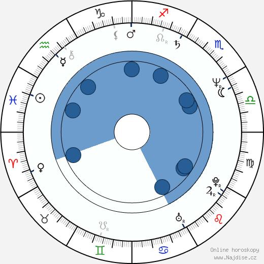 Aileen Wuornos wikipedie, horoscope, astrology, instagram