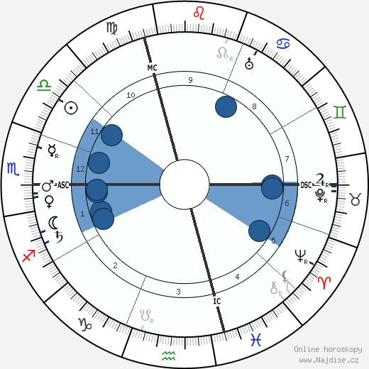 Aime Auguste Cotton wikipedie, horoscope, astrology, instagram