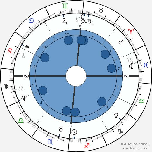 Aime Etienne Jacquet wikipedie, horoscope, astrology, instagram