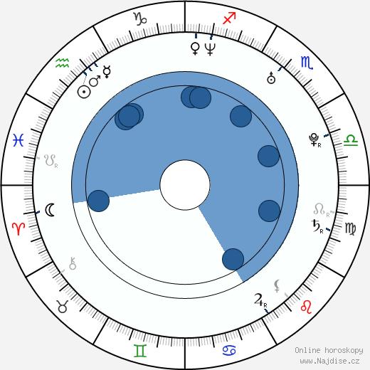 Aino-Kaisa Saarinen wikipedie, horoscope, astrology, instagram