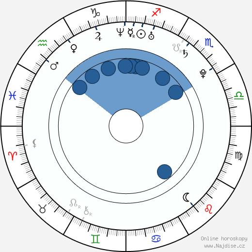 Airi Taira wikipedie, horoscope, astrology, instagram