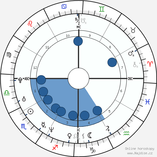 Aishwarya Rai Bachchan wikipedie, horoscope, astrology, instagram