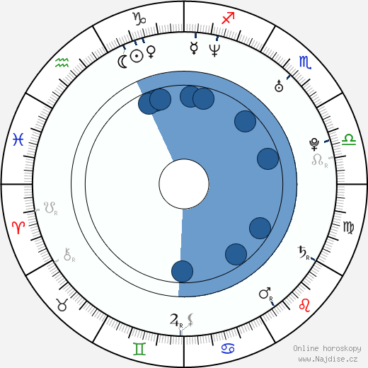 A. J. - Alexander James McLean wikipedie, horoscope, astrology, instagram