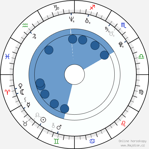 Ajana Sakai wikipedie, horoscope, astrology, instagram
