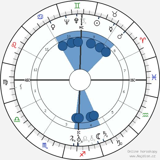 Ájatolláh Rúholláh Chomejní wikipedie, horoscope, astrology, instagram