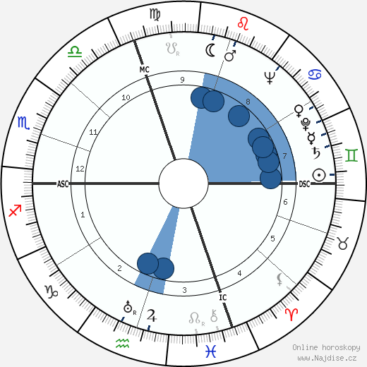 Akira Ifukube wikipedie, horoscope, astrology, instagram