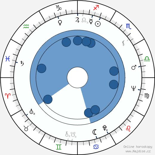 Akira Kubo wikipedie, horoscope, astrology, instagram