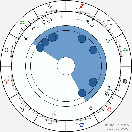Akitaró Daiči wikipedie, horoscope, astrology, instagram