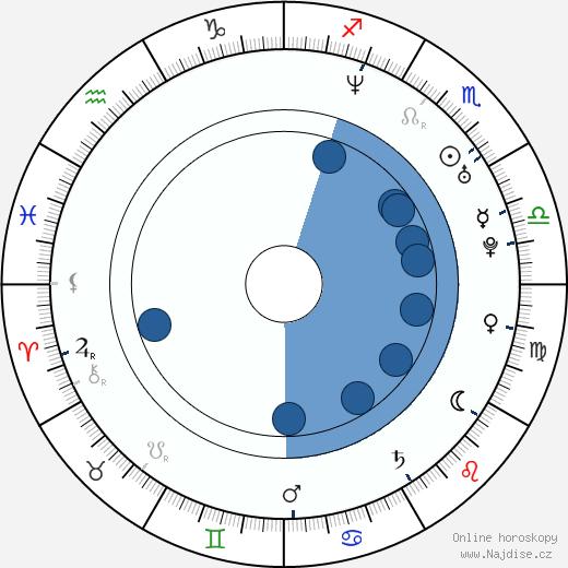 Aksel Hennie wikipedie, horoscope, astrology, instagram