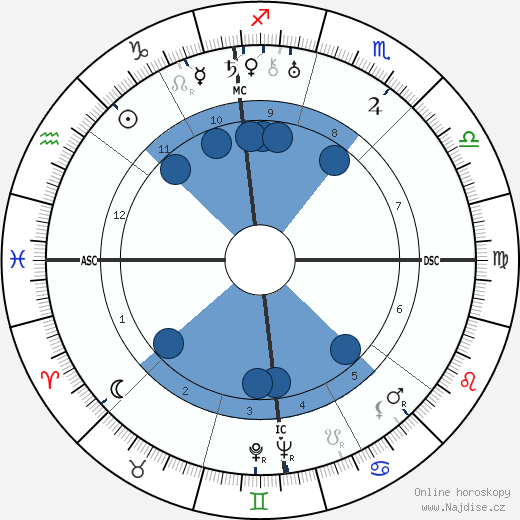 Al Capone wikipedie, horoscope, astrology, instagram