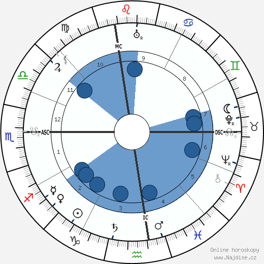 Al E. Smith wikipedie, horoscope, astrology, instagram