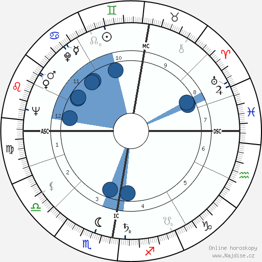 Al Fairweather wikipedie, horoscope, astrology, instagram