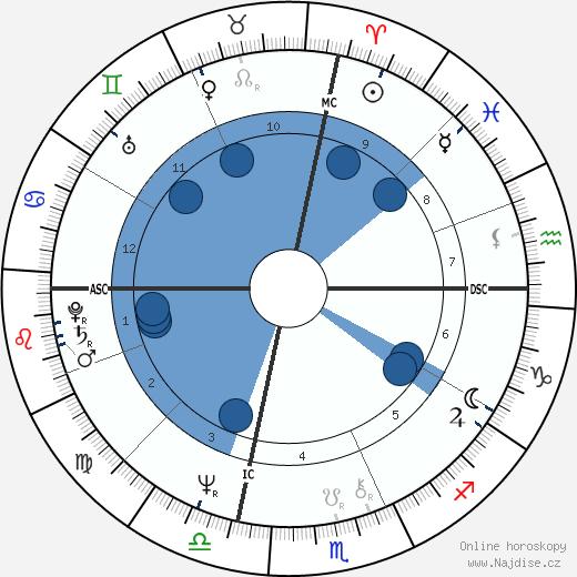 Al Gore wikipedie, horoscope, astrology, instagram