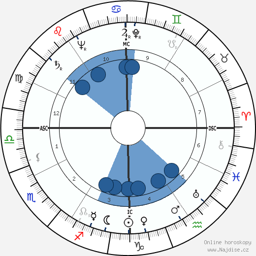 Al Lakeman wikipedie, horoscope, astrology, instagram
