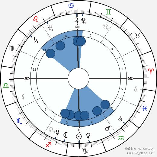 Al Lakeman wikipedie, horoscope, astrology, instagram