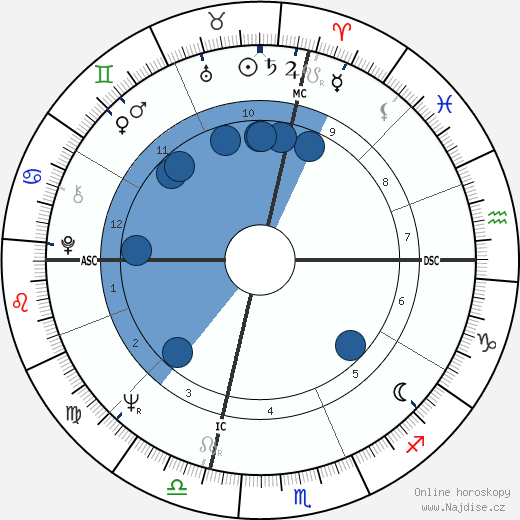Al Pacino wikipedie, horoscope, astrology, instagram