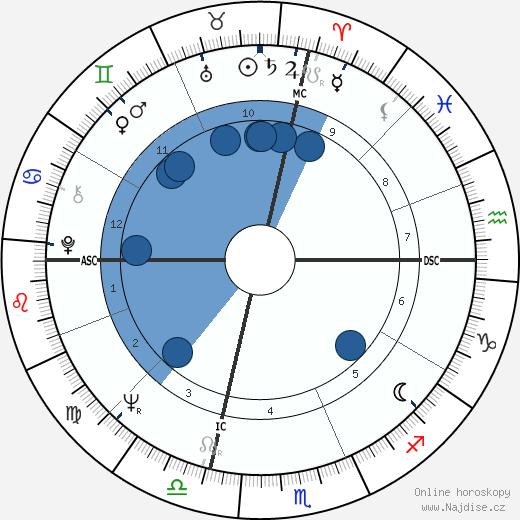 Al Pacino wikipedie, horoscope, astrology, instagram