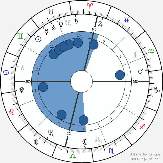 Al Unser wikipedie, horoscope, astrology, instagram