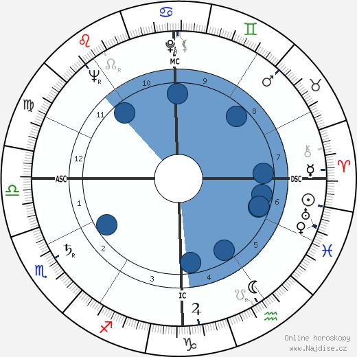 Al Widmar wikipedie, horoscope, astrology, instagram