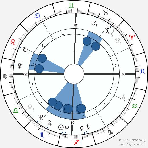 Alain Chabat wikipedie, horoscope, astrology, instagram