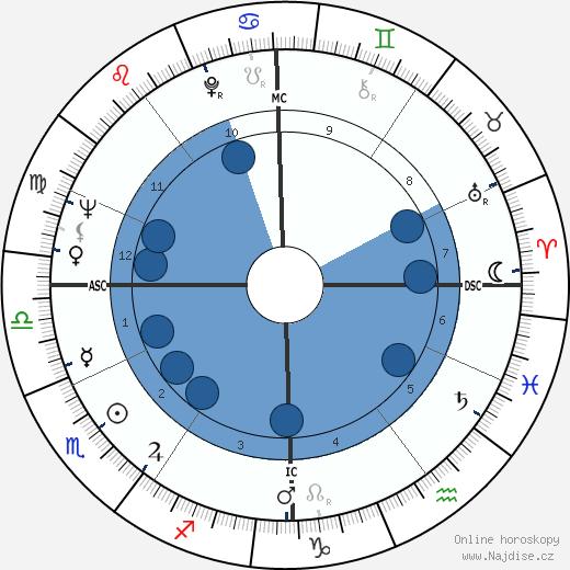 Alain Delon wikipedie, horoscope, astrology, instagram