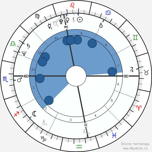 Alain Giresse wikipedie, horoscope, astrology, instagram