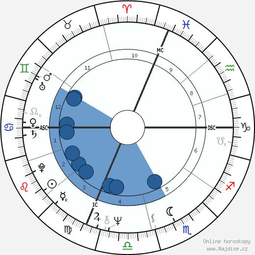 Alain Juppé wikipedie, horoscope, astrology, instagram