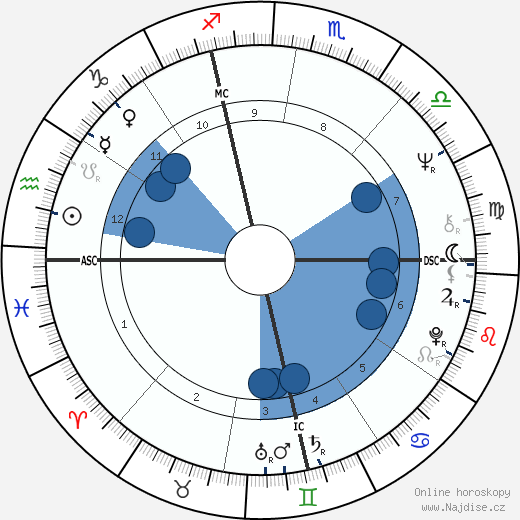 Alain Lamassoure wikipedie, horoscope, astrology, instagram