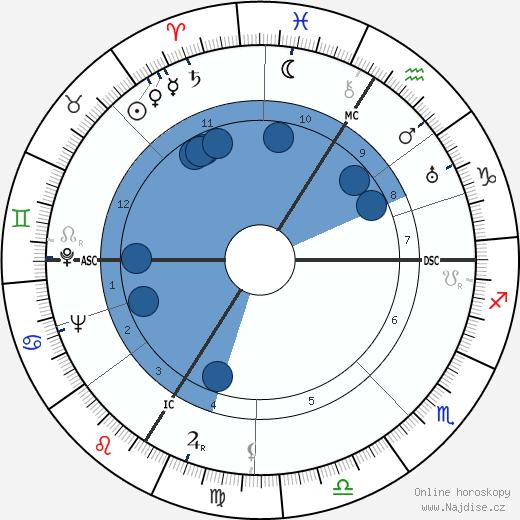 Alain Poher wikipedie, horoscope, astrology, instagram