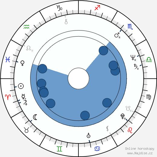Alain Sarde wikipedie, horoscope, astrology, instagram