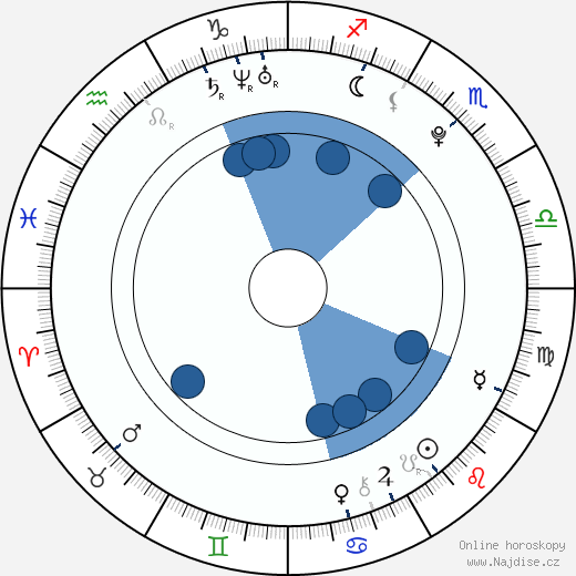 Alakina Mann wikipedie, horoscope, astrology, instagram