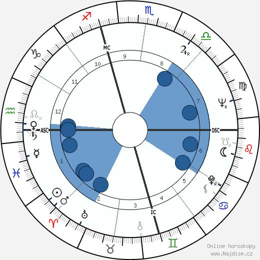 Alan Arkin wikipedie, horoscope, astrology, instagram