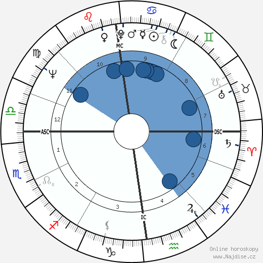 Alan Coren wikipedie, horoscope, astrology, instagram