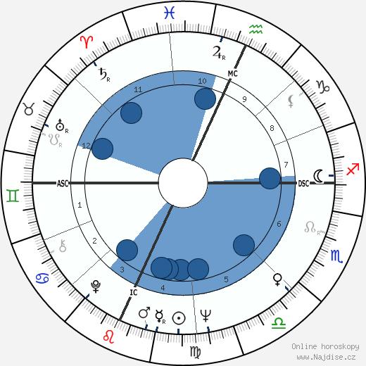 Alan Dershowitz wikipedie, horoscope, astrology, instagram