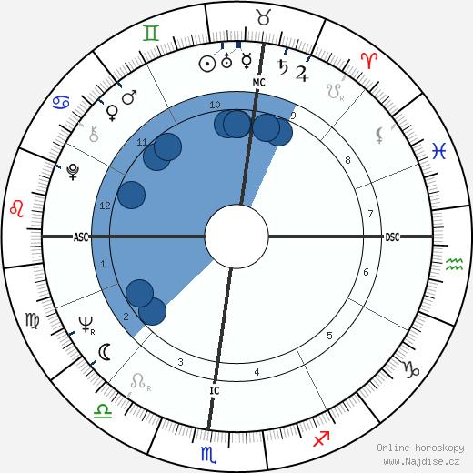 Alan Kay wikipedie, horoscope, astrology, instagram