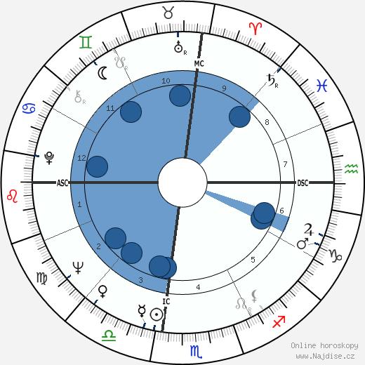 Alan Ladd Jr. wikipedie, horoscope, astrology, instagram