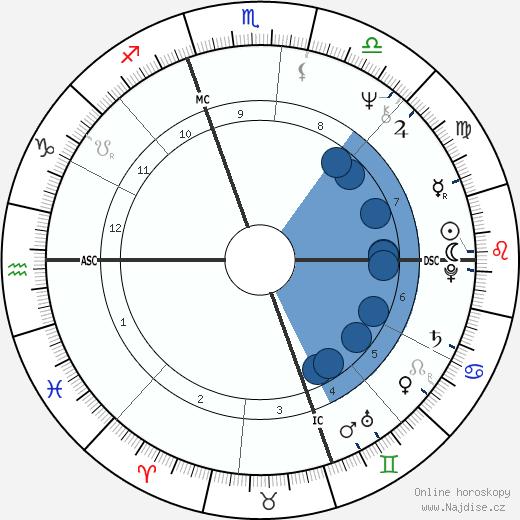 Alan Page wikipedie, horoscope, astrology, instagram