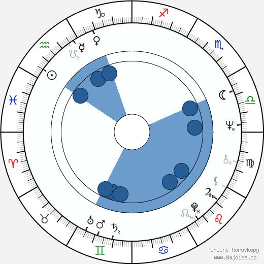 Alan Parker wikipedie, horoscope, astrology, instagram