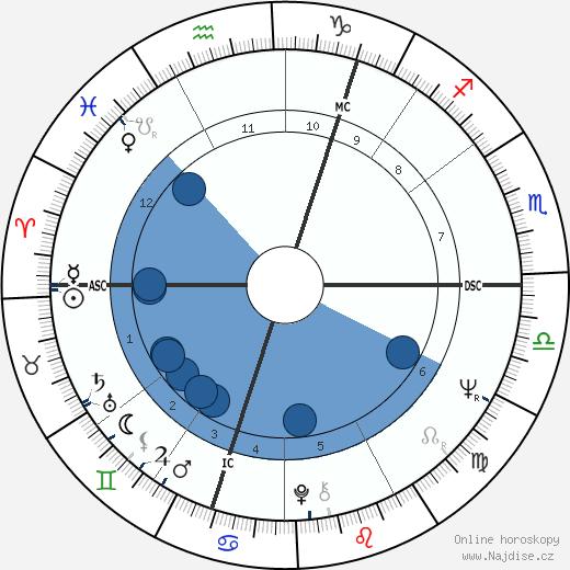 Alan Price wikipedie, horoscope, astrology, instagram