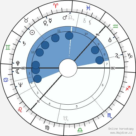 Alan Robertson Gemmell wikipedie, horoscope, astrology, instagram