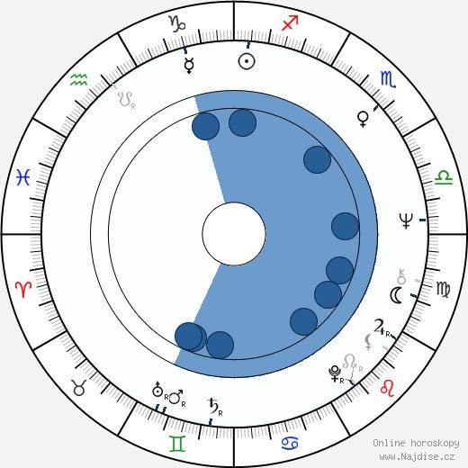 Alan Rudolph wikipedie, horoscope, astrology, instagram