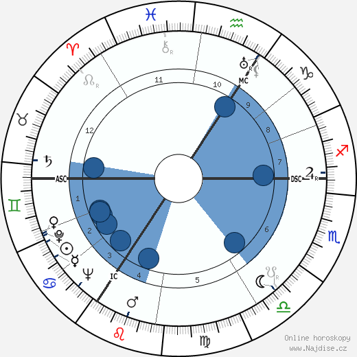 Alan Turing wikipedie, horoscope, astrology, instagram
