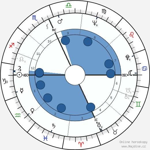 Alan Vaughan wikipedie, horoscope, astrology, instagram