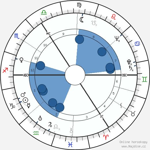 Alan Watts wikipedie, horoscope, astrology, instagram
